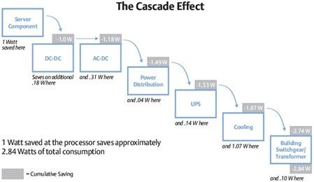 The_cascade_effect